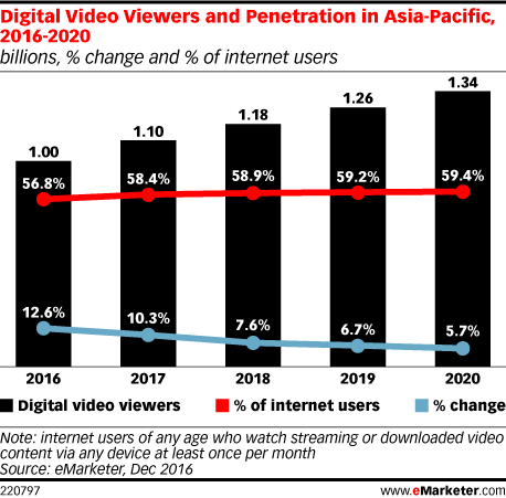 Video Viewership in Asia - 2017 Trend